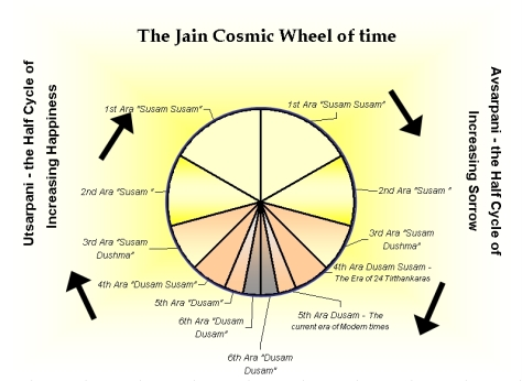 jain_cosmic_time_cycle1